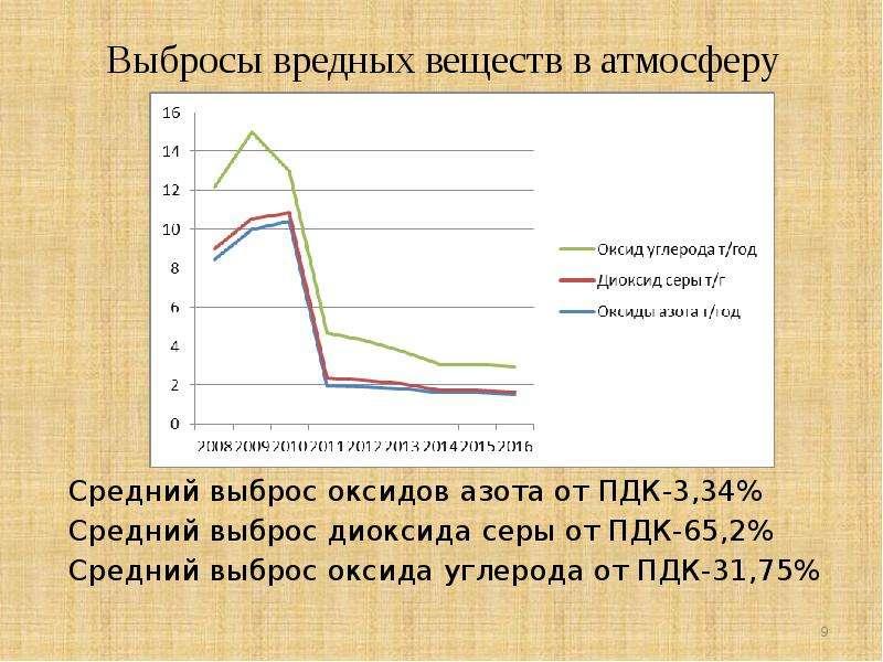 Выбросы вредных веществ в атмосферу Средний выброс оксидов азота от ПДК-3,34% Средний выброс диоксид