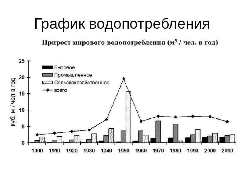 График водопотребления