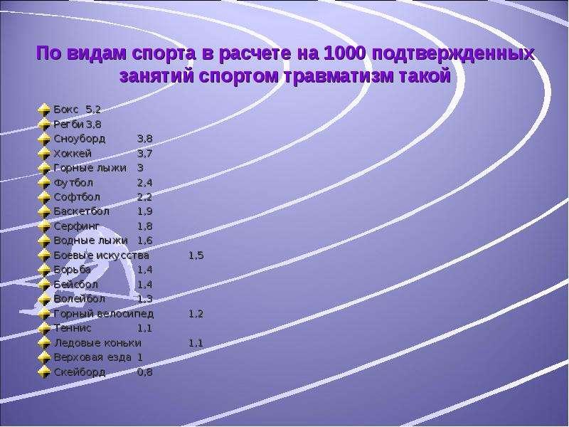По видам спорта в расчете на 1000 подтвержденных занятий спортом травматизм такой Бокс 5,2 Регби 3,8
