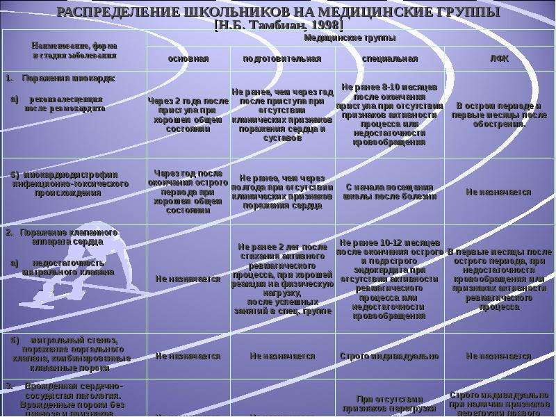 РАСПРЕДЕЛЕНИЕ ШКОЛЬНИКОВ НА МЕДИЦИНСКИЕ ГРУППЫ [Н. Б. Тамбиан, 1998]