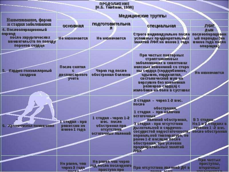 ПРОДОЛЖЕНИЕ [Н. Б. Тамбиан, 1998]