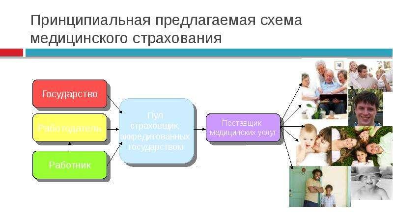 Принципиальная предлагаемая схема медицинского страхования