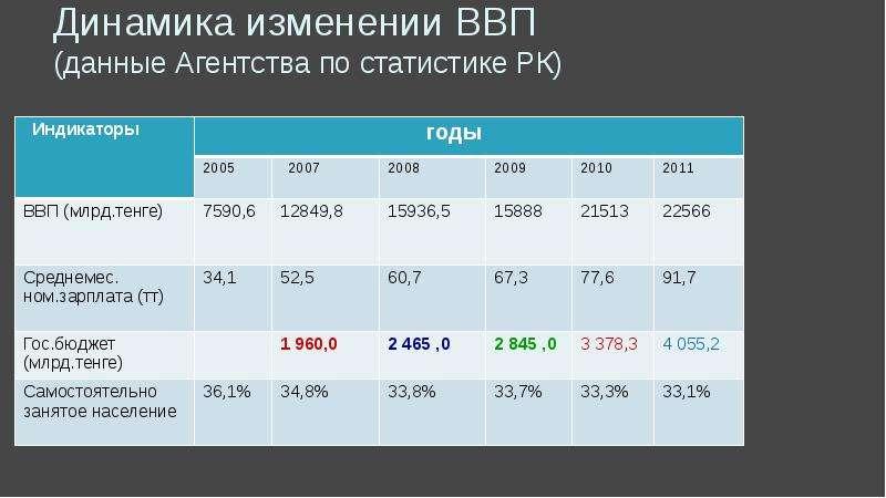Динамика изменении ВВП (данные Агентства по статистике РК)