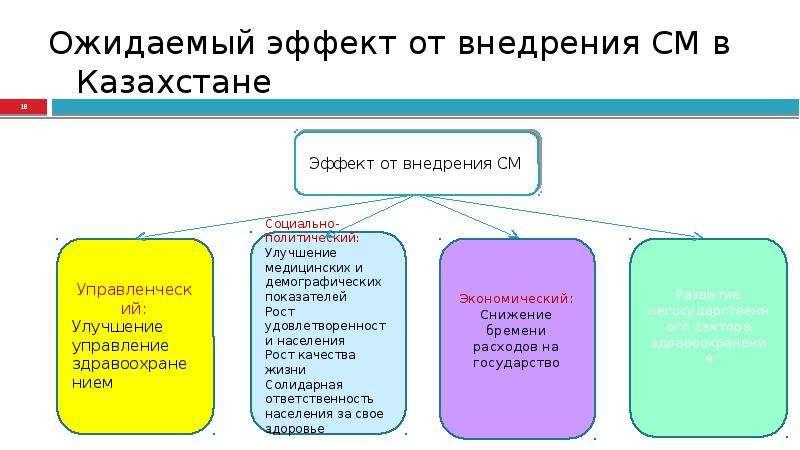 Ожидаемый эффект от внедрения СМ в Казахстане Ожидаемый эффект от внедрения СМ в Казахстане