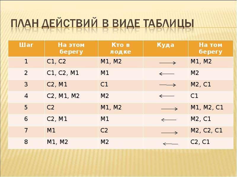 Разработка плана действий и его запись, слайд 11