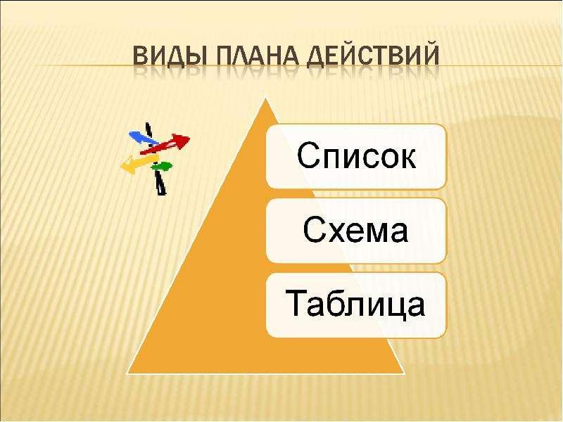 Разработка плана действий и его запись, слайд 3