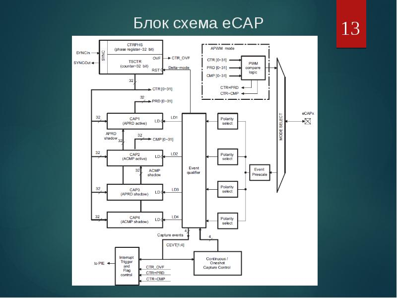 Блок схема eCAP