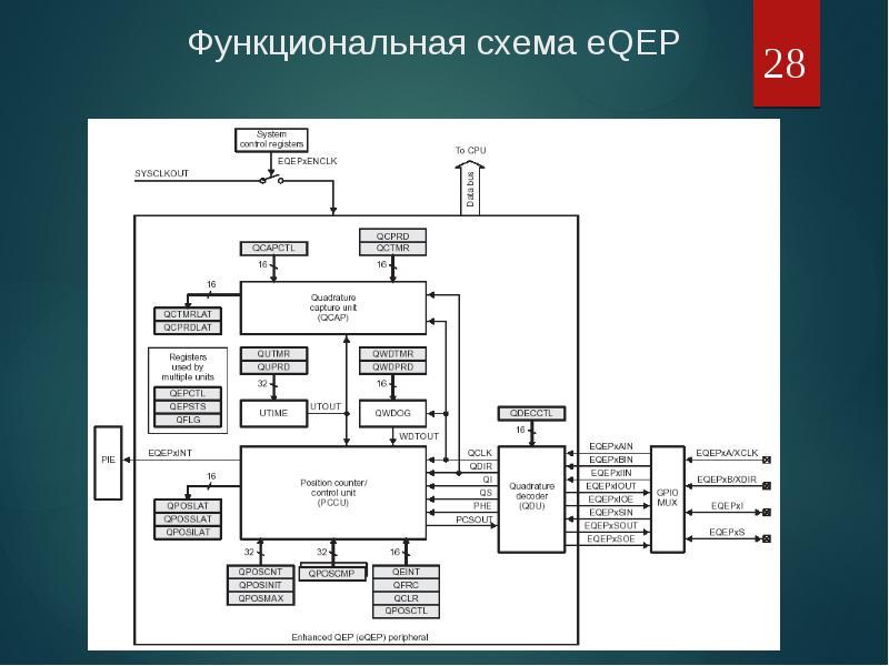 Функциональная схема eQEP