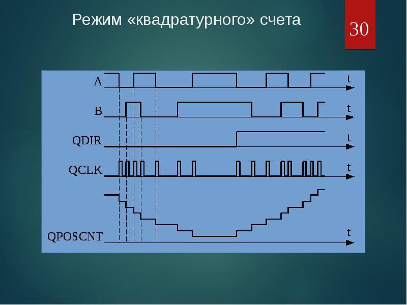 Режим «квадратурного» счета