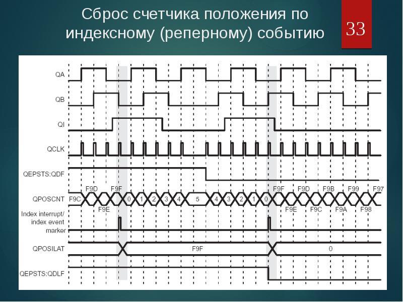 Оценка положения и скорости электропривода средствами МК, рис. 33