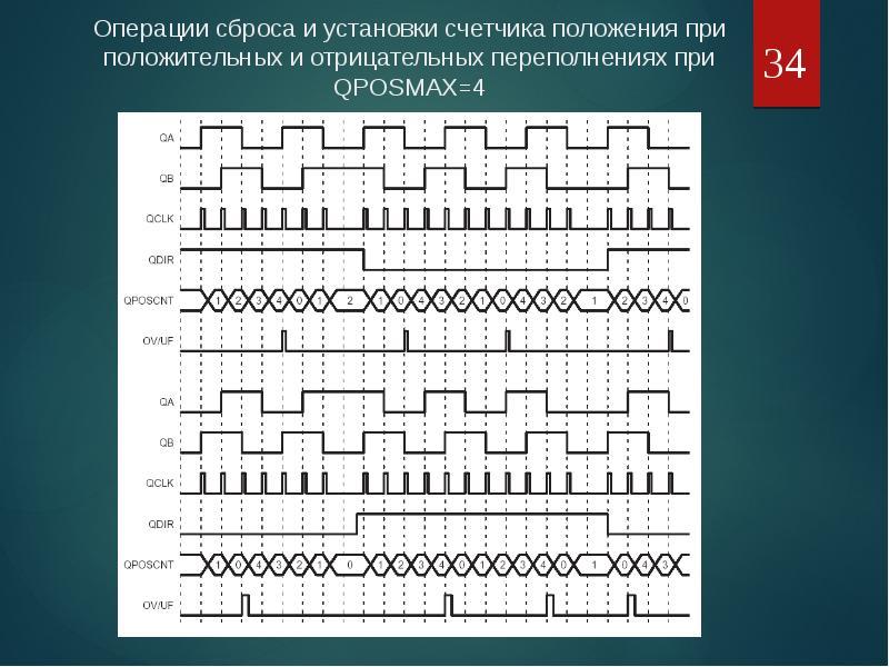 Оценка положения и скорости электропривода средствами МК, рис. 34