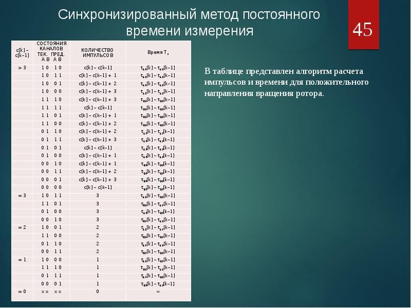 Оценка положения и скорости электропривода средствами МК, рис. 45
