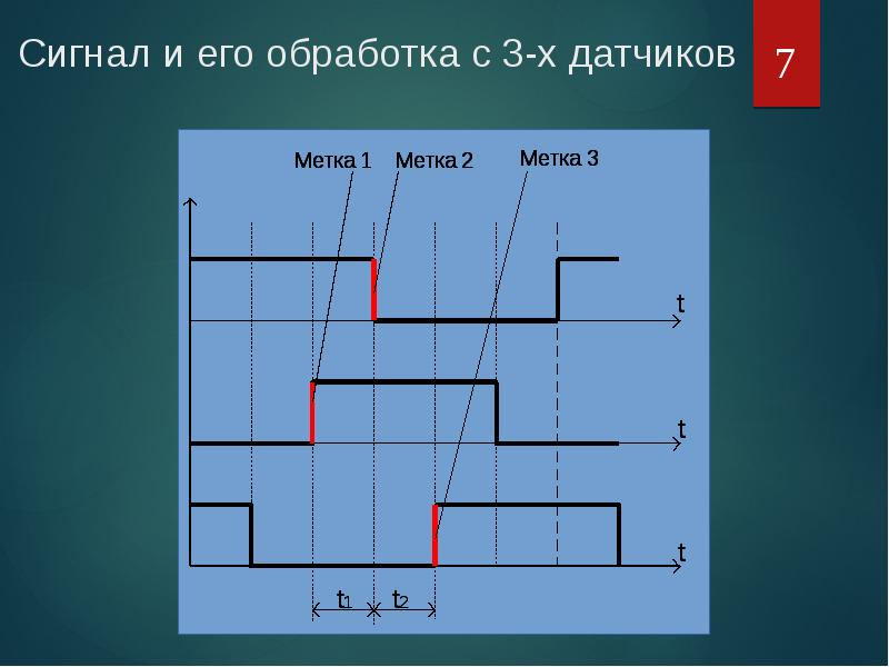 Сигнал и его обработка с 3-х датчиков