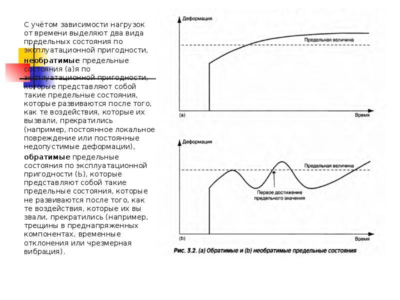 Дисциплина:Современное проектирование зданий и сооружений. Принципы проектирования по предельным состояниям, слайд 12