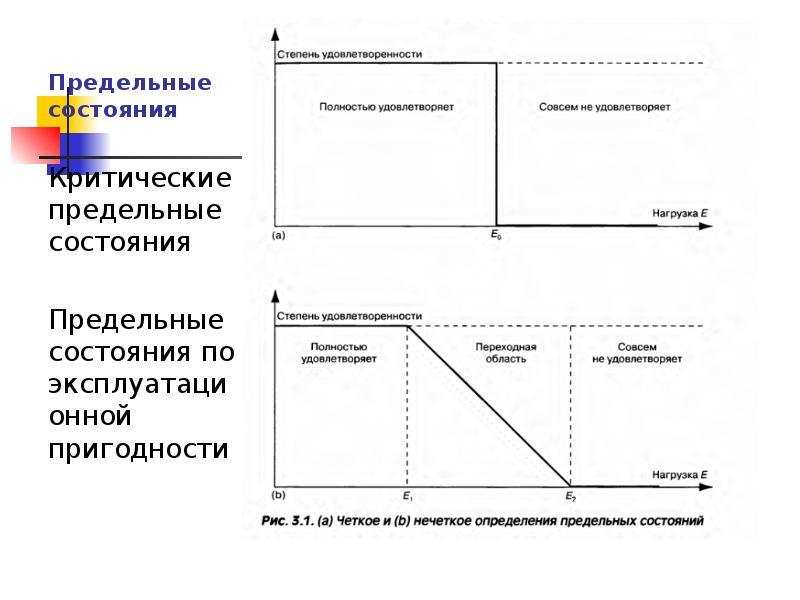 Предельные состояния Критические предельные состояния Предельные состояния по эксплуатационной приго
