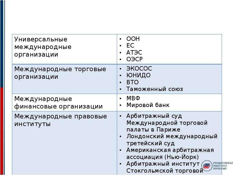 Среда международного бизнеса. Международные универсальные и экономические институты, слайд 2