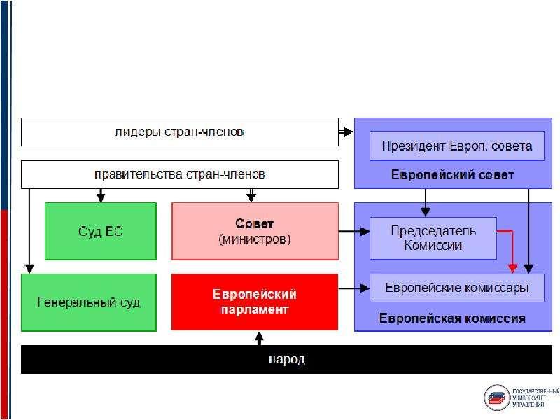 Среда международного бизнеса. Международные универсальные и экономические институты, слайд 9