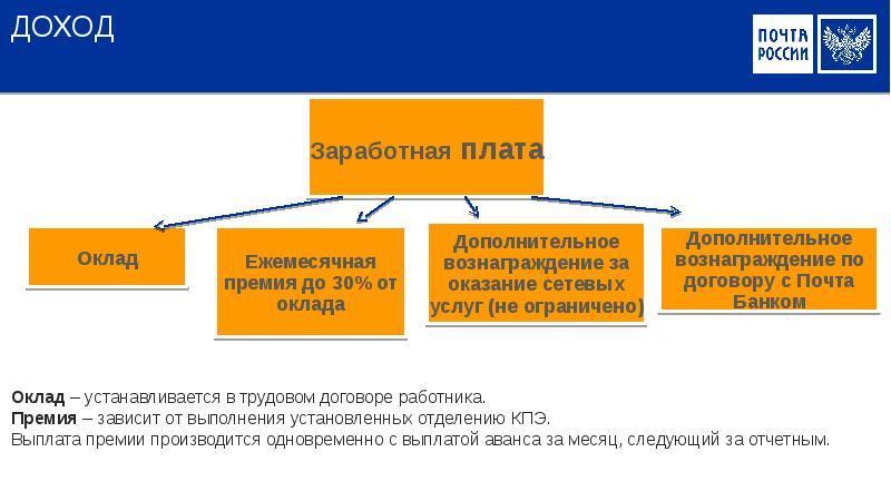 ДОХОД Оклад – устанавливается в трудовом договоре работника. Премия – зависит от выполнения установл