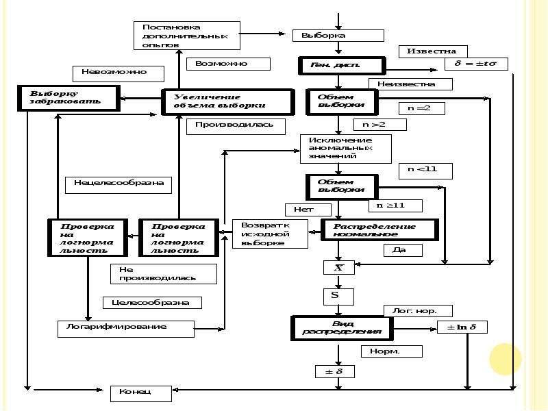 Элементы общей теории ошибок в приложении к обработке результатов измерений, слайд 18