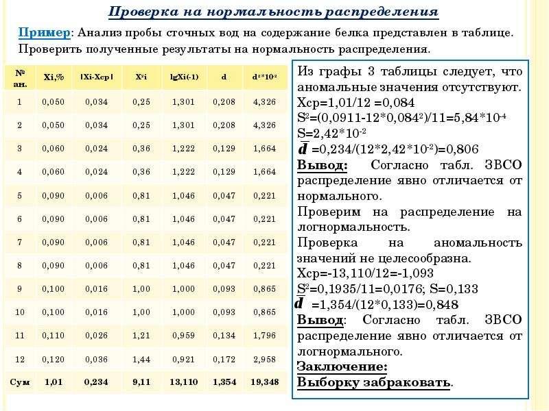 Пример: Анализ пробы сточных вод на содержание белка представлен в таблице. Проверить полученные рез
