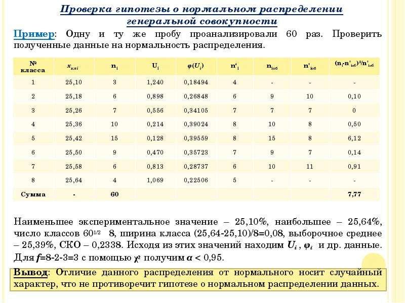 Пример: Одну и ту же пробу проанализировали 60 раз. Проверить полученные данные на нормальность расп