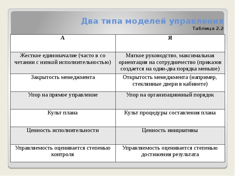 Два типа моделей управления Таблица 2. 2