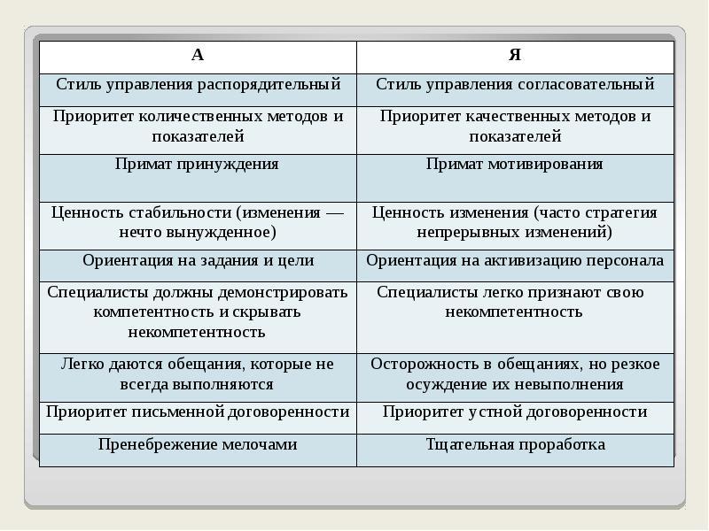 Универсальные подходы к менеджменту, слайд 16