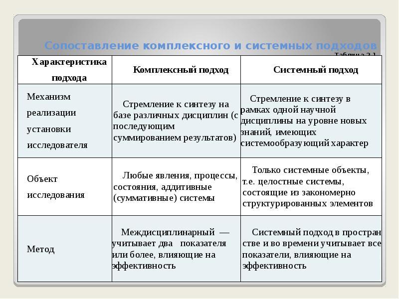 Сопоставление комплексного и системных подходов Таблица 2. 1