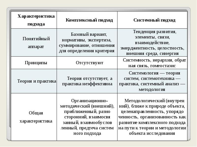 Универсальные подходы к менеджменту, слайд 7