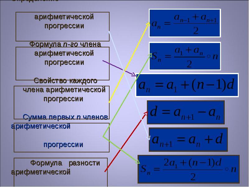 Определение арифметической прогрессии Формула n-го члена арифметической прогрессии Свойство каждого