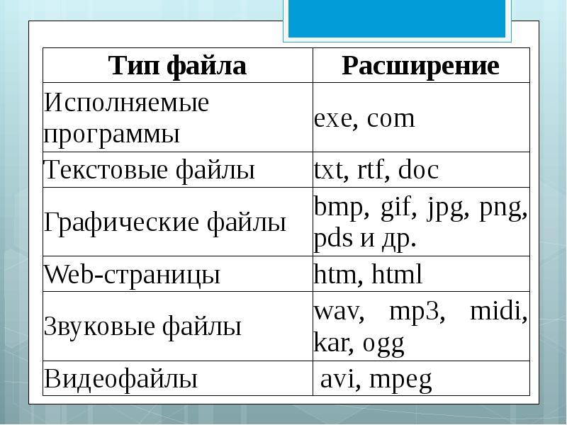 Хранение информационных объектов различных видов на различных цифровых носителях, слайд 10