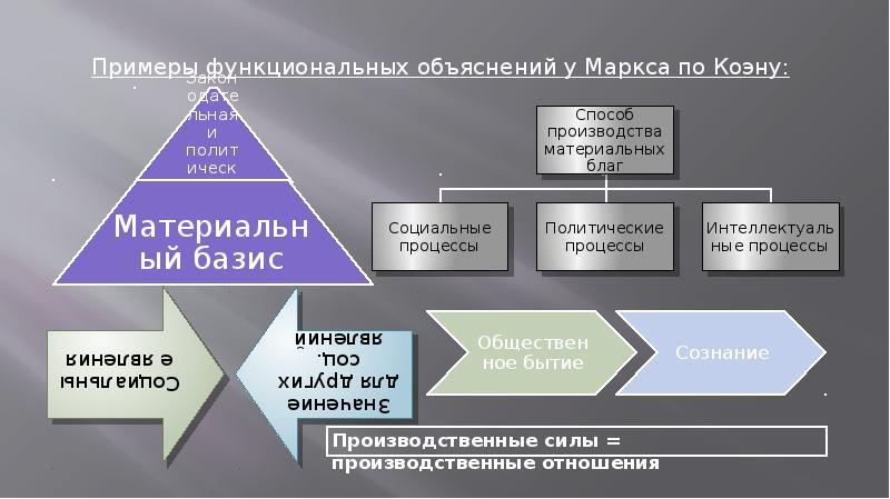 Аналитический марксизм Дж. А. Коэна. Теория рационального выбора и теория игр в марксизме (Дж. Элстер, Дж. Рёмер), слайд 7