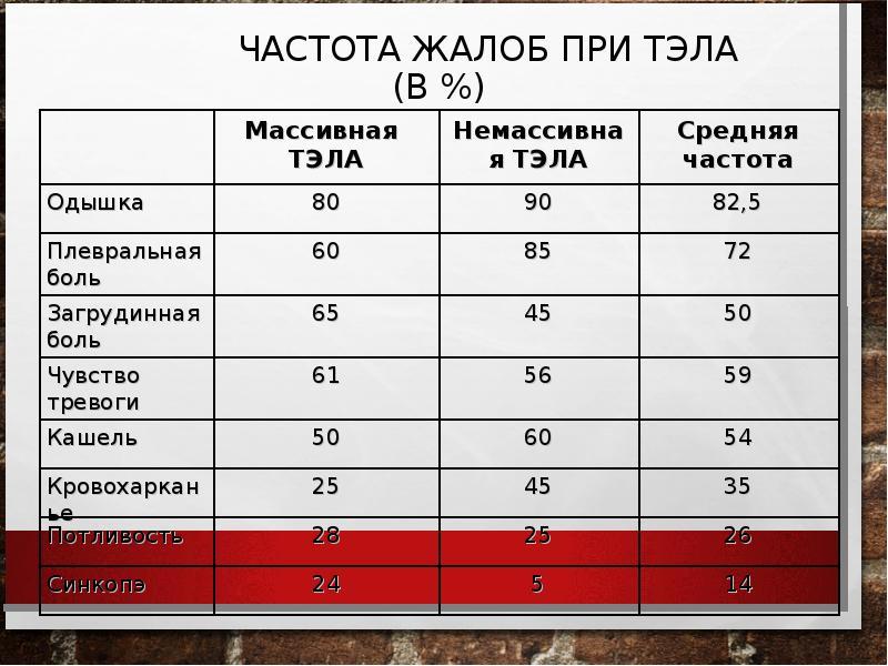 ЧАСТОТА ЖАЛОБ ПРИ ТЭЛА (В %)