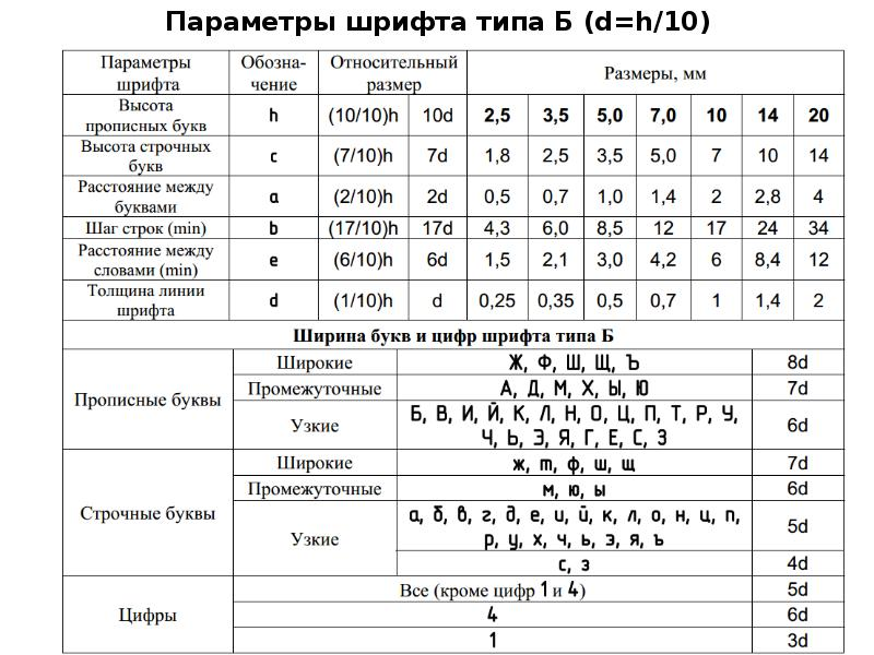Параметры шрифта типа Б (d=h/10)