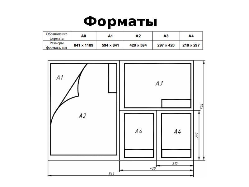 Основные правила оформления чертежей, слайд 3