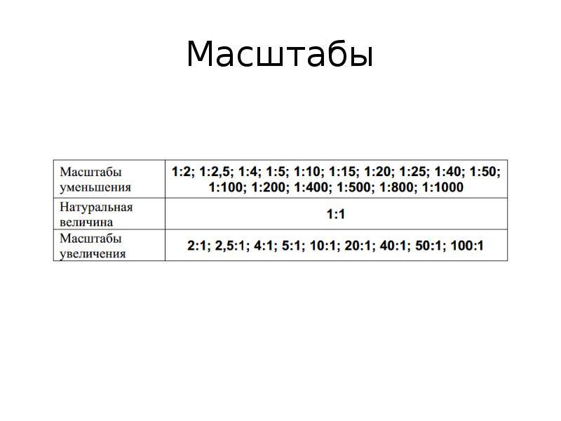 Масштабы