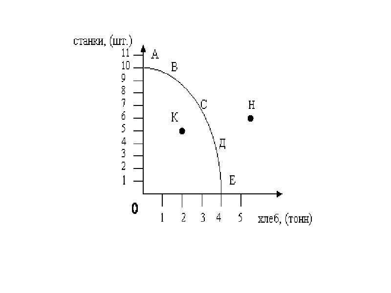 Предпосылки экономики. Производство, распределение, обмен, потребление и воспроизводственный процесс, слайд 12
