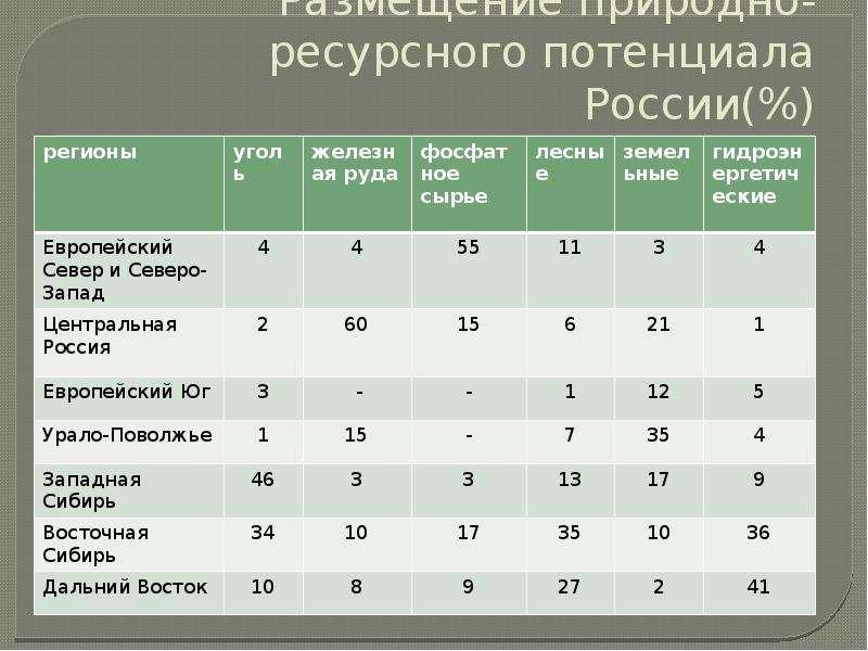 Размещение природно-ресурсного потенциала России(%)