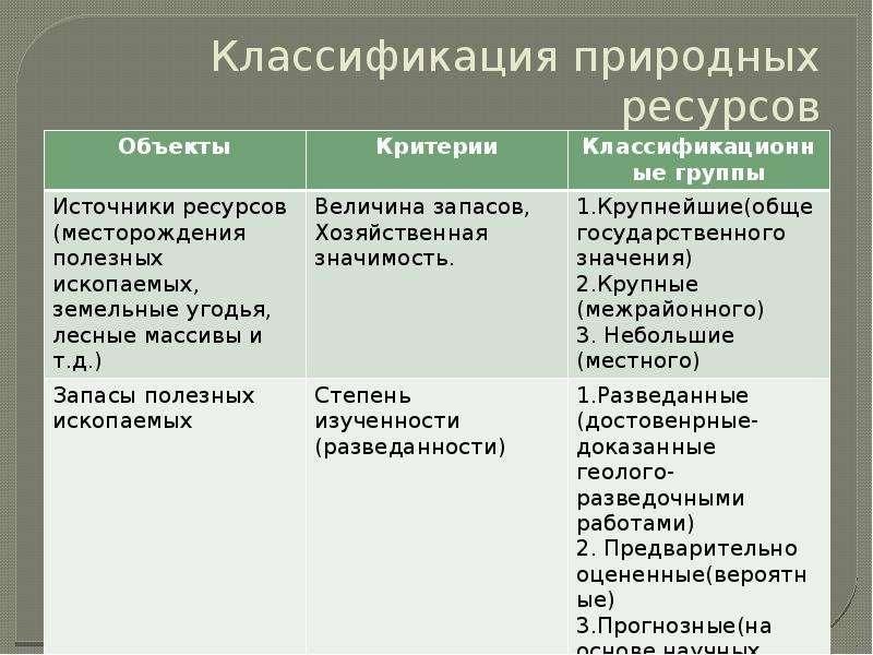Классификация природных ресурсов