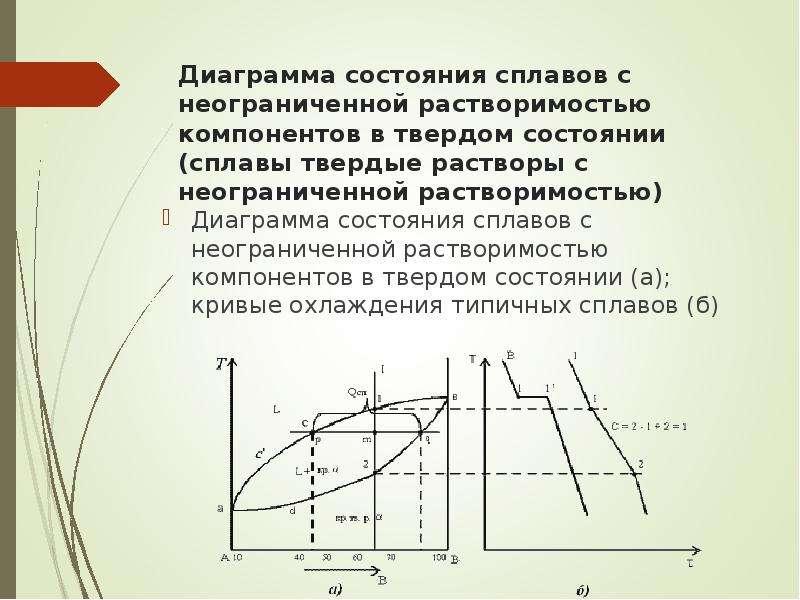 Диаграмма состояния сплавов с неограниченной растворимостью компонентов в твердом состоянии (сплавы