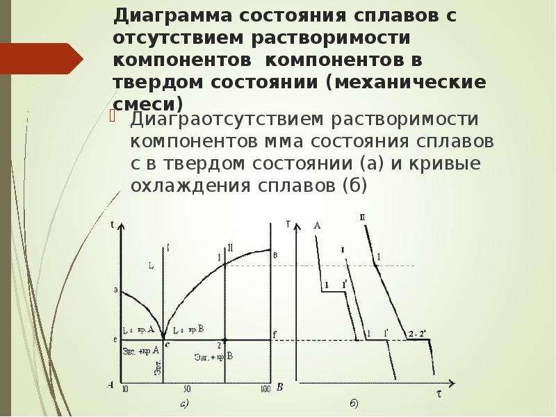 Диаграмма состояния сплавов с отсутствием растворимости компонентов компонентов в твердом состоянии