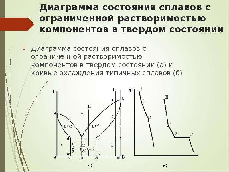 Диаграмма состояния сплавов с ограниченной растворимостью компонентов в твердом состоянии Диаграмма