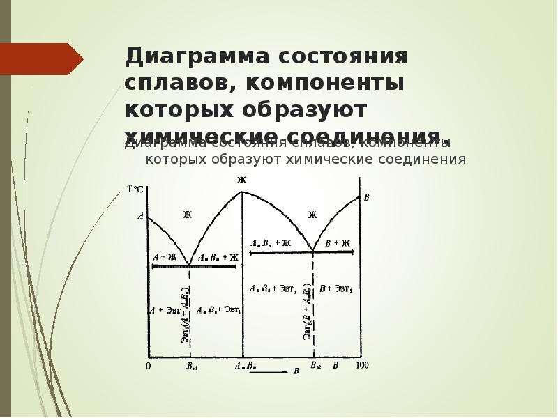 Диаграмма состояния сплавов, компоненты которых образуют химические соединения. Диаграмма состояния
