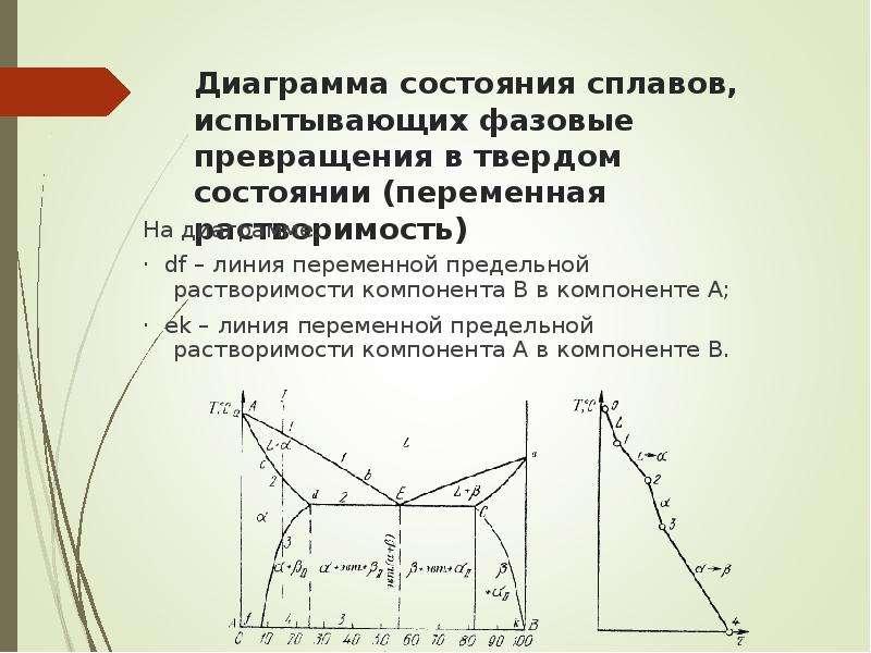 Диаграмма состояния сплавов, испытывающих фазовые превращения в твердом состоянии (переменная раство