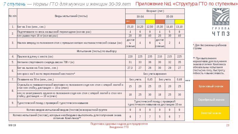 Подготовка здоровых кадров для предприятия. Внедрение норм ГТО, слайд 23