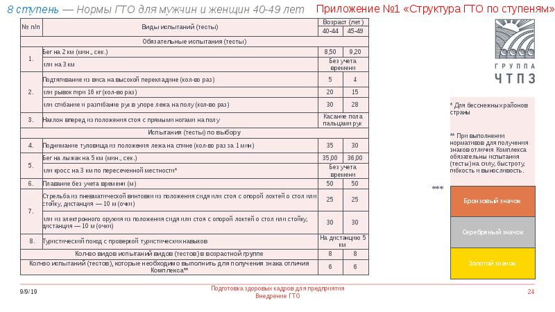 Подготовка здоровых кадров для предприятия. Внедрение норм ГТО, слайд 24