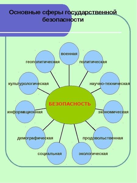 Основные сферы государственной безопасности