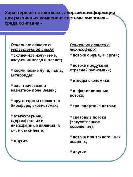 Характерные потоки масс, энергий и информации для различных компонент системы «человек – среда обита