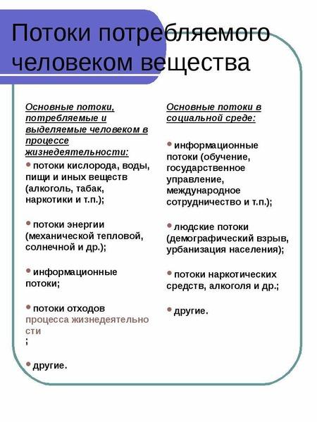 Потоки потребляемого человеком вещества Основные потоки, потребляемые и выделяемые человеком в проце