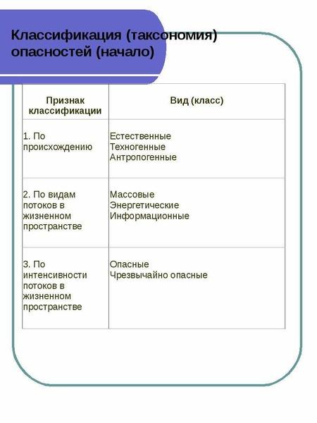 Классификация (таксономия) опасностей (начало)